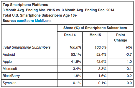 ComScore - US Market Share by OS / 2015.03