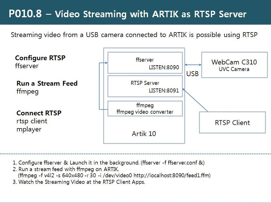 RDIoT Demo :: Video Streaming with ARTIK as RTSP Server [P010 8]