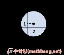 부등식의 영역 예제 풀이. (x - 2)<sup>2</sup> + (y - 1)<sup>2</sup> < 16