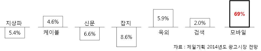 ▲ 광고시장 전망(제일기획)