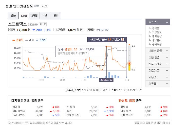 [그림] '소프트맥스' 증권 인터넷관심도 검색 결과 - 1개월 (2015.1.19.월 15:30 기준)