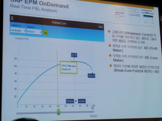 SAP EPM OnDemand: Real time P&L Analysis