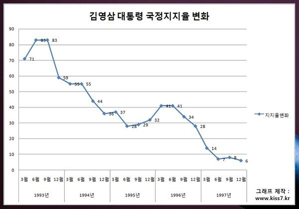 사진: 김영삼 대통령 지지율 변화. 1993년부터 1997년까지의 그래프이다. [김영삼 대통령 지지율 변화]