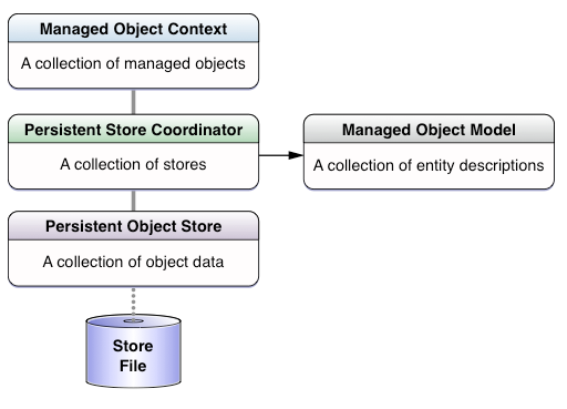 addPersistentStoreWithType, App, core data, core data init, core data stack, db schema, db 작업 수행, disk, documentURL, external data store, Framework, initCoreData, initWithConcurrencyType, initWithContentsOfURL, initWithManagedObjectModel, interaction interface, managed object, managed object context 등록, Memory, mom, momd, NSAssert, nsbundle, NSFileManager, NSMainQueueConcurrencyType, NSManagedObjectContext, NSManagedObjectModel, NSPersistentStore, NSPersistentStoreCoodinator, NSPersistentStoreCoordinator, NSSQLiteStoreType, object graph, persistentStoreCoodinator, Redo, setPersistentStoreCoordinator, undo, URLForResource, validation, withExtension, [ios/tutorial] Core Data - Initializing the Core Data Stack, 변경분 track, 초기화
