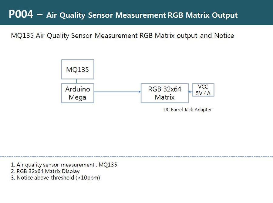 RDIoT Demo :: Air Quality Sensor Measurement RGB Matrix Output [P004]