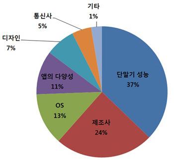 스마트폰구매_2011