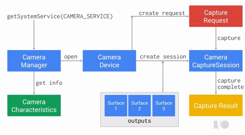 Android Camera2 API Step By Step : Preview