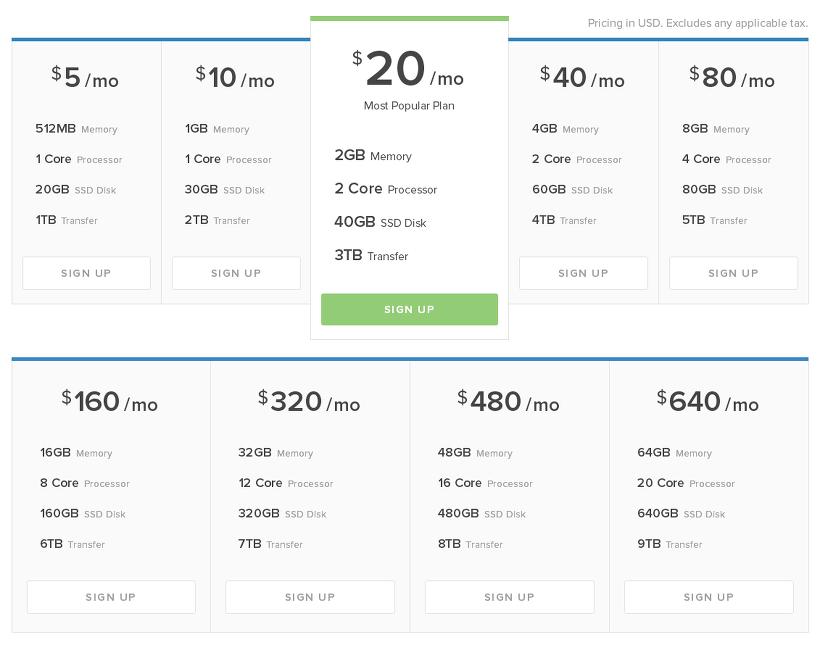 DigitalOcean VPS Price
