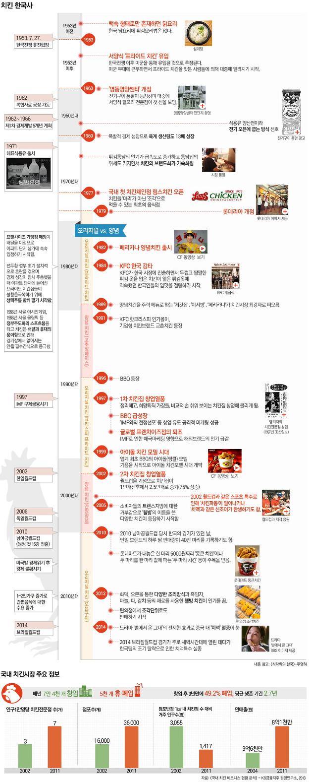 한국의 치킨 역사, 치킨 한국사