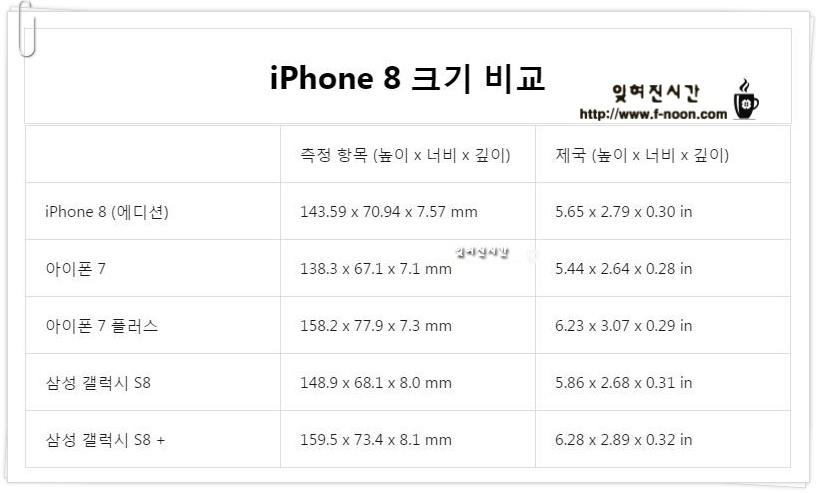 아이폰7 vs 아이폰7플러스 vs 삼성갤럭시s8 vs 아이폰8 사이즈(크기) 비교