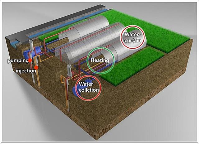 대수층 순환식 수막재배 시스템