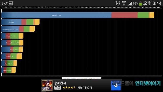 쿼드런트 갤럭시S4 성능 벤치마크 점수