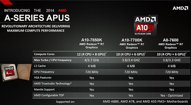 카베리 성능, 카베리 그래픽 성능, 카베리 내장그래픽, 카베리 출시, AMD A10 7850K, AMD A10 7700K, 카베리 벤치, 카베리 오버, 카베리 노트북, AMD A10 7850K (카베리), 카베리 크로스파이어, 스팀롤러, apu 카베리, kaveri, 카베리 오버클럭, a10 7850k, 7850k, amd 카베리 성능, 카베리 가격, AMD 카베리 A10 7850K, 리뷰, It, 타운리뷰, 이슈, 타운포토, 타운뉴스, 사진, OCER, IT리뷰, IT뉴스, ocer리뷰, pc하드웨어, pc부품, 하드웨어 리뷰, pc리뷰, PC, 컴퓨터부품 filename=