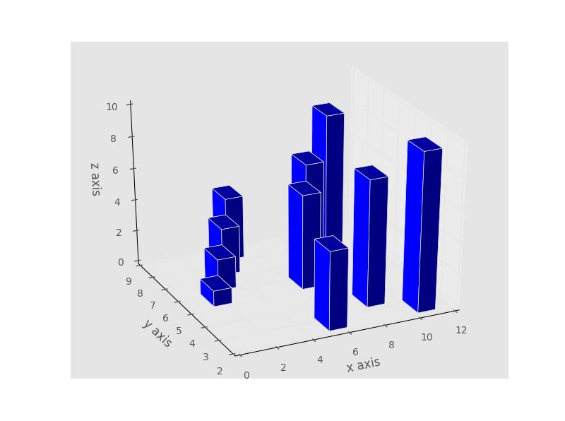 Py3 5] 3D Bar Plot w/ Matplotlib :: 디비랑[윕스 데이터센터]