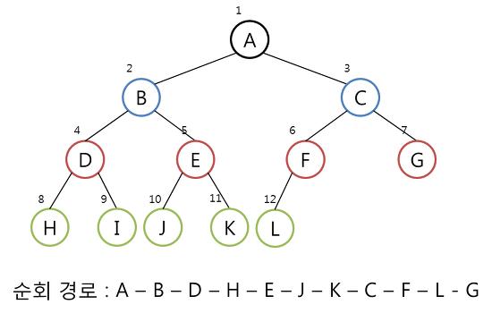 자료구조/java] 이진 트리 (Binary Tree) 의 순회 (traversal)