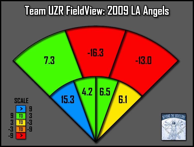 UZR baseball LA dodgers