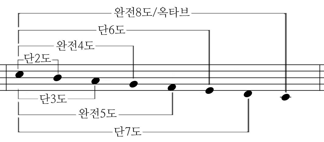 하행음정,C major scale