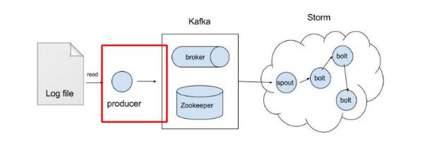Embian Blog :: 주니어 개발자의 storm kafka 시작하기