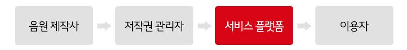 중국의 온라인 음원 서비스 플랫폼 소개 중국, 1조원의 디지털 음원 시장
