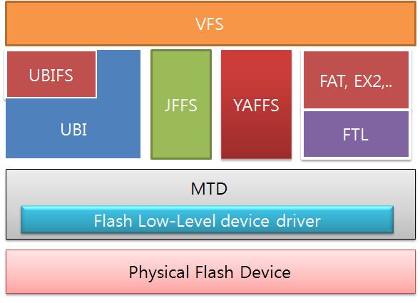 Embedded essay :: NAND user 영역을 UBIFS 로 사용하기