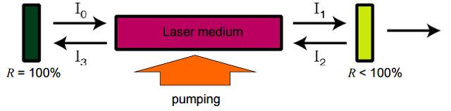 레이저, Laser