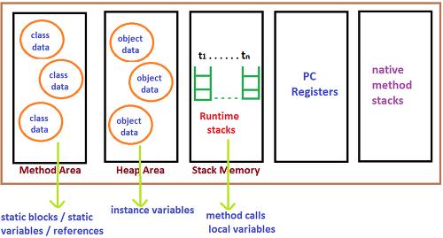 JVM 메모리 영역