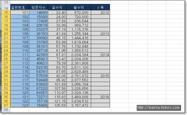 엑셀(Excel) 간단하게 데이터로 차트 만들어 보기