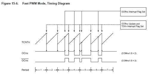 타이머/카운터 - PWM(Fast PWM Mode) - AVR로 시작하는 임베디드