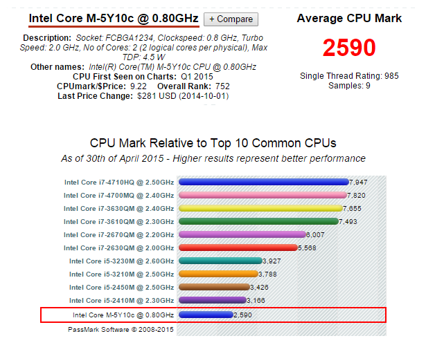 Intel Core M Benchmark