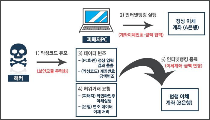 신종 메모리해킹 전자금융사기 수법