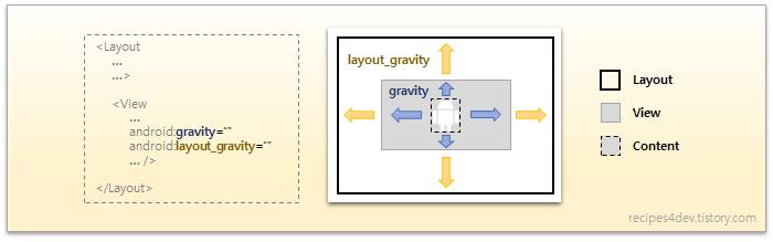 layout_gravity와 gravity의 차이점