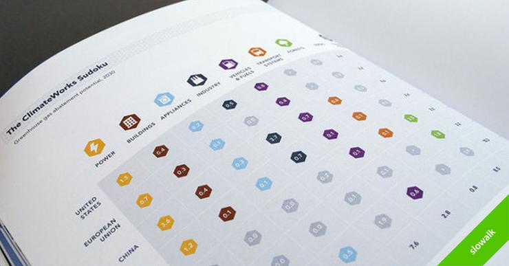 '놀라운 인포그래픽을 디자인하는 10가지 단계'
