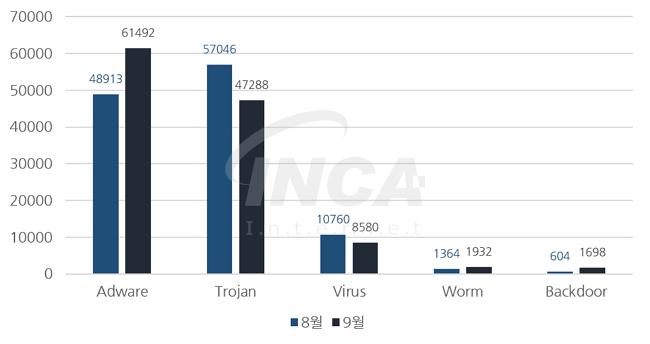 [그림] 2016년 9월 악성코드 진단 수 전월 비교