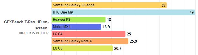 LG G4, 스마트폰, IT, 리뷰, 이슈, 퀄컴, 스냅드래곤 808, 스냅드래곤 810, 갤럭시노트4, 갤럭시S6, 갤럭시S6 엣지