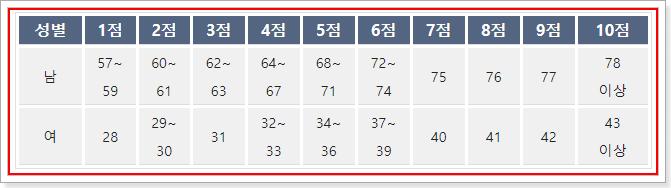 소방공무원 체력검정시험 왕복 오래달리기 평가점수