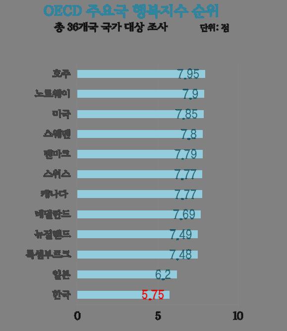 OECD 행복지수