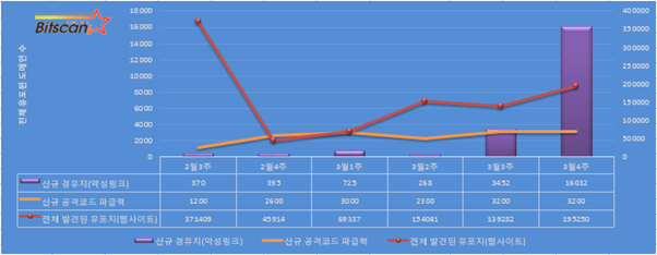 [빛스캔] 한국 인터넷 위협 요약-3월4주차 : 위기의 안드로이드