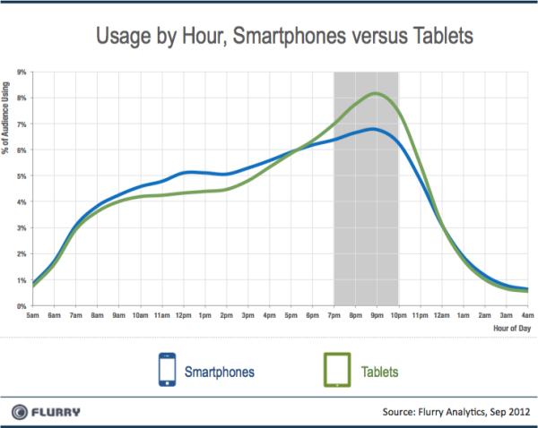 Tablet, smartphone