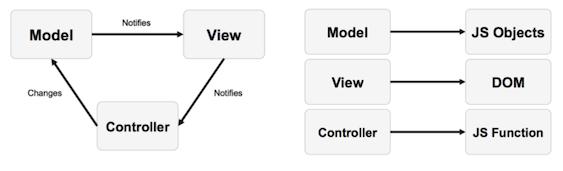 MVC 요소별 상호관계 및 애플리케이션 구성 요소별 MVC