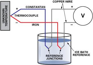 나의 공작실 측온저항체 Rtd 와 열전대 Tc 의 차이점