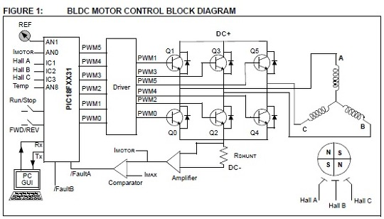 brushless motor control  pic