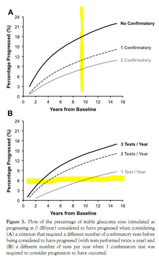 의학번역 논문번역 : 녹내장 환자에서 녹내장 진행을 알아보기 위해 필요한 시야검사의 빈도 Frequency of Testing to Detect Visual Field Progression Derived Using a Longitudinal Cohort of Glaucoma Patients