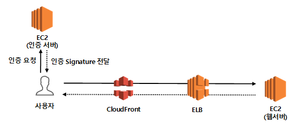 AWS CloudFront SignedURL/Cookie 사용