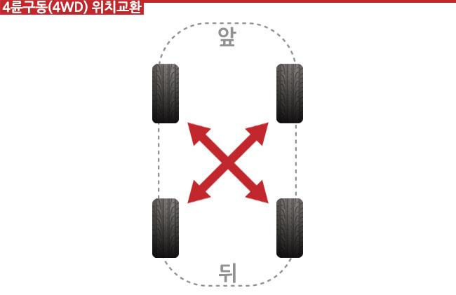 타이어 위치교환으로 편마모 예방 - 불곰의 자동차상식 AtoZ
