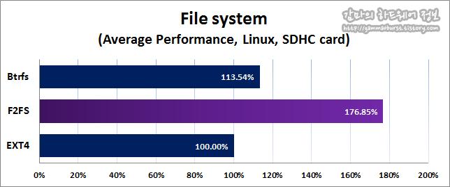 감마의 하드웨어정보  :: F2FS 파일 시스템 성능 벤치마크  (Update)