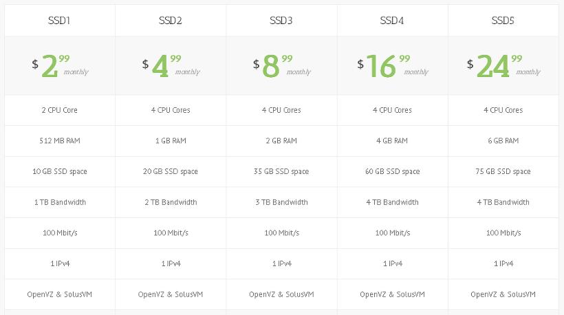 FTPIT OpenVZ SSD Price