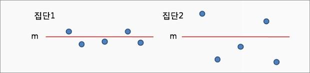 엑셀 Excel 표준편차, 표준오차 그래프에서 표시하는 방법 – Excel 2013