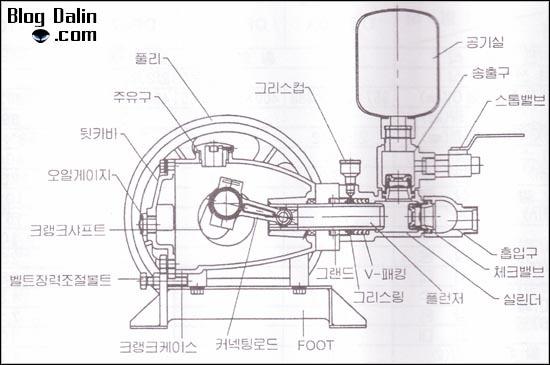 동양테크툴 동력 농약살포기, 고압세척기 세부명칭