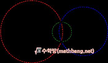 두 원의 교점을 지나는 원의 방정식