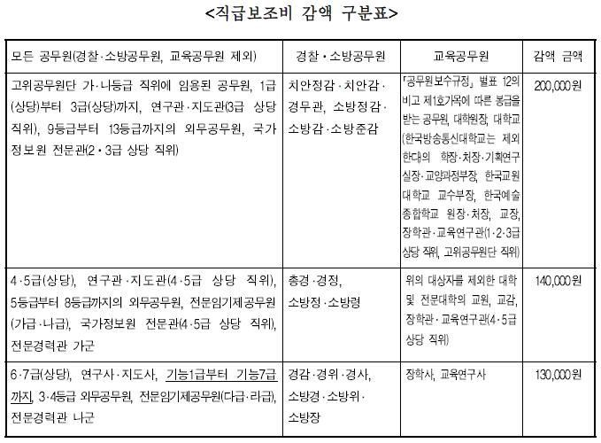 국가공무원 직급보조비 감액 구분표
